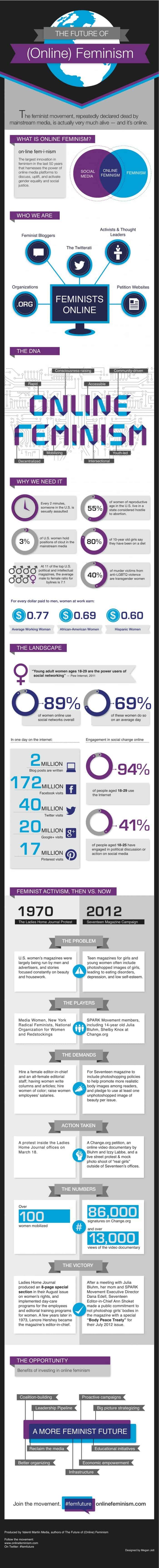Future of Online Feminism Infographic