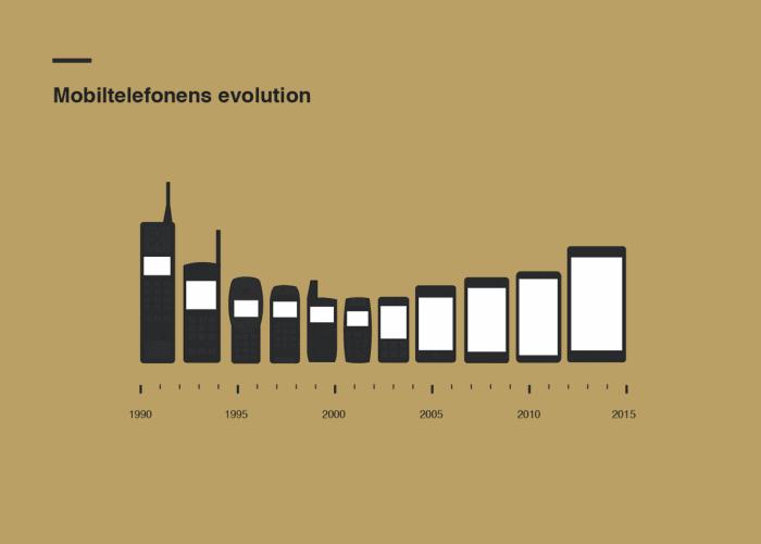 Mobile+Phone+Evolution