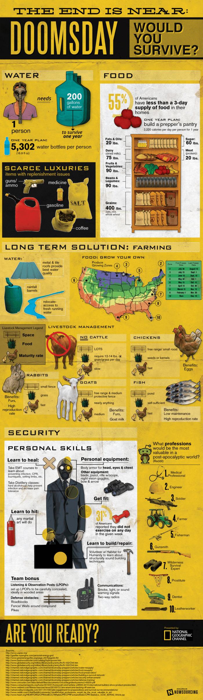 Doomsday Infographic