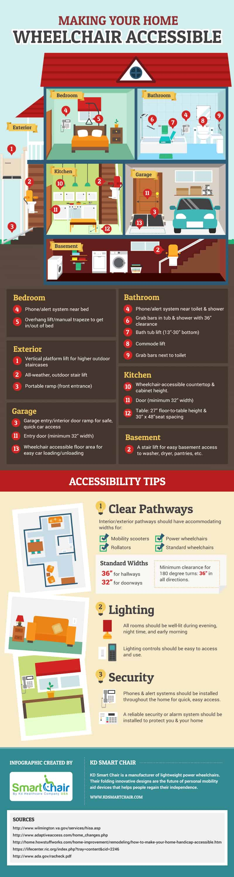 How to make your home wheelchair accessible daily for How to find handicap accessible housing