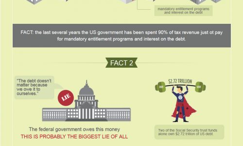 United States' $18 Trillion Debt Infographic