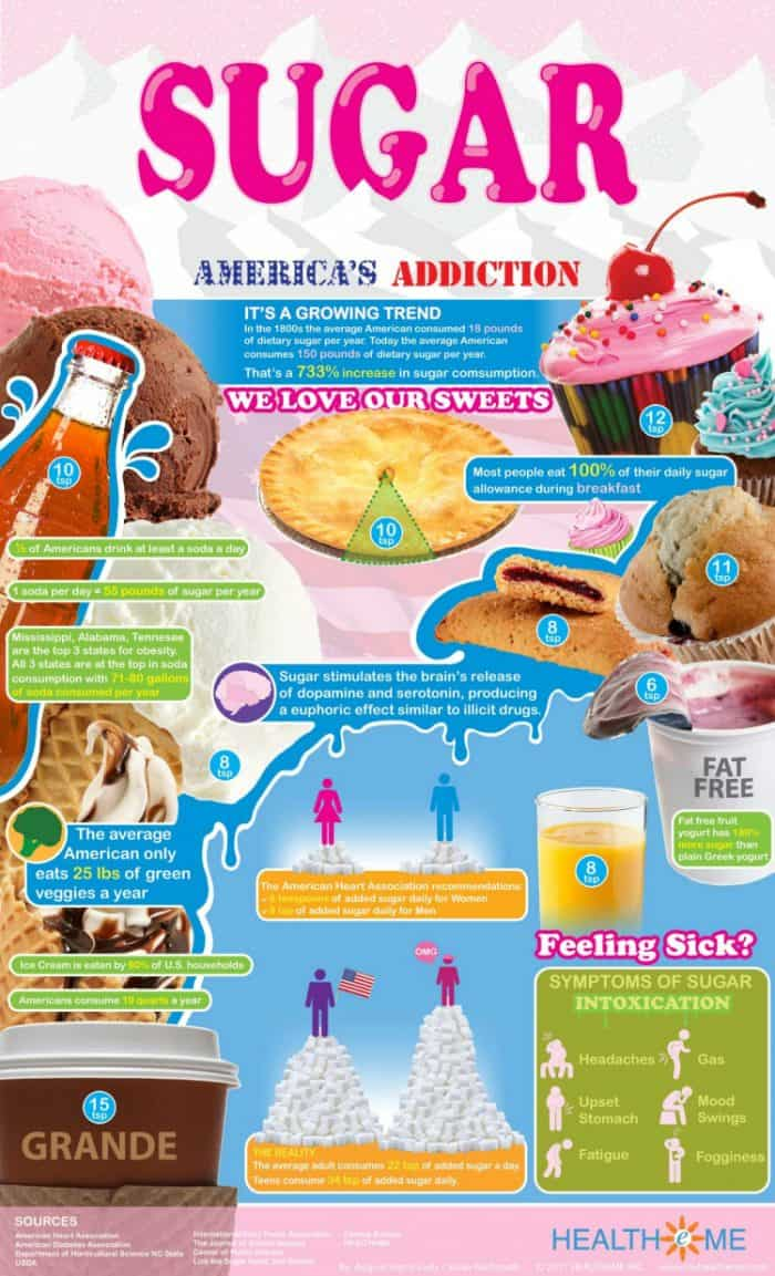 Americas Sugar Addiction Infographic