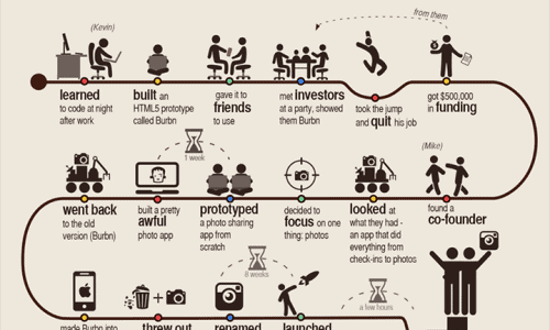Flowchart How Instagram Started Infographic