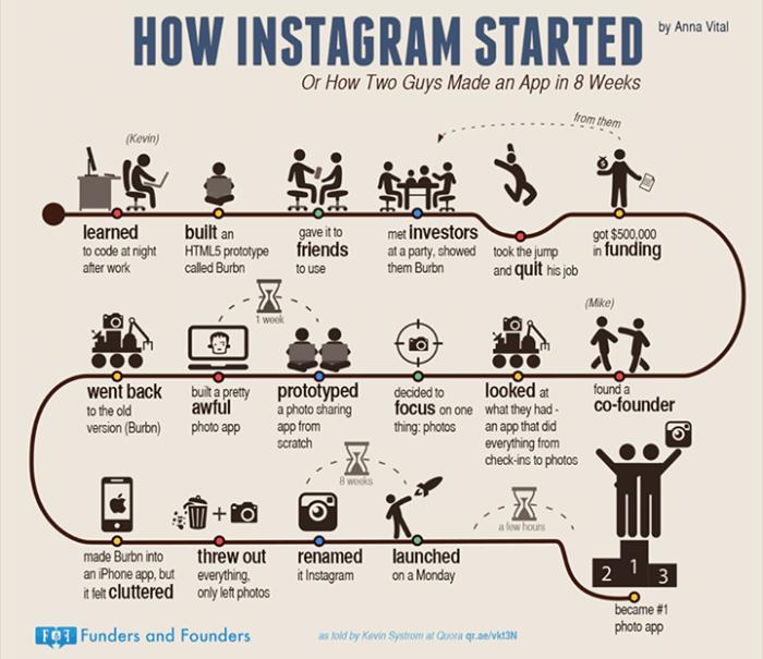 bagaimana instagram dibuat?