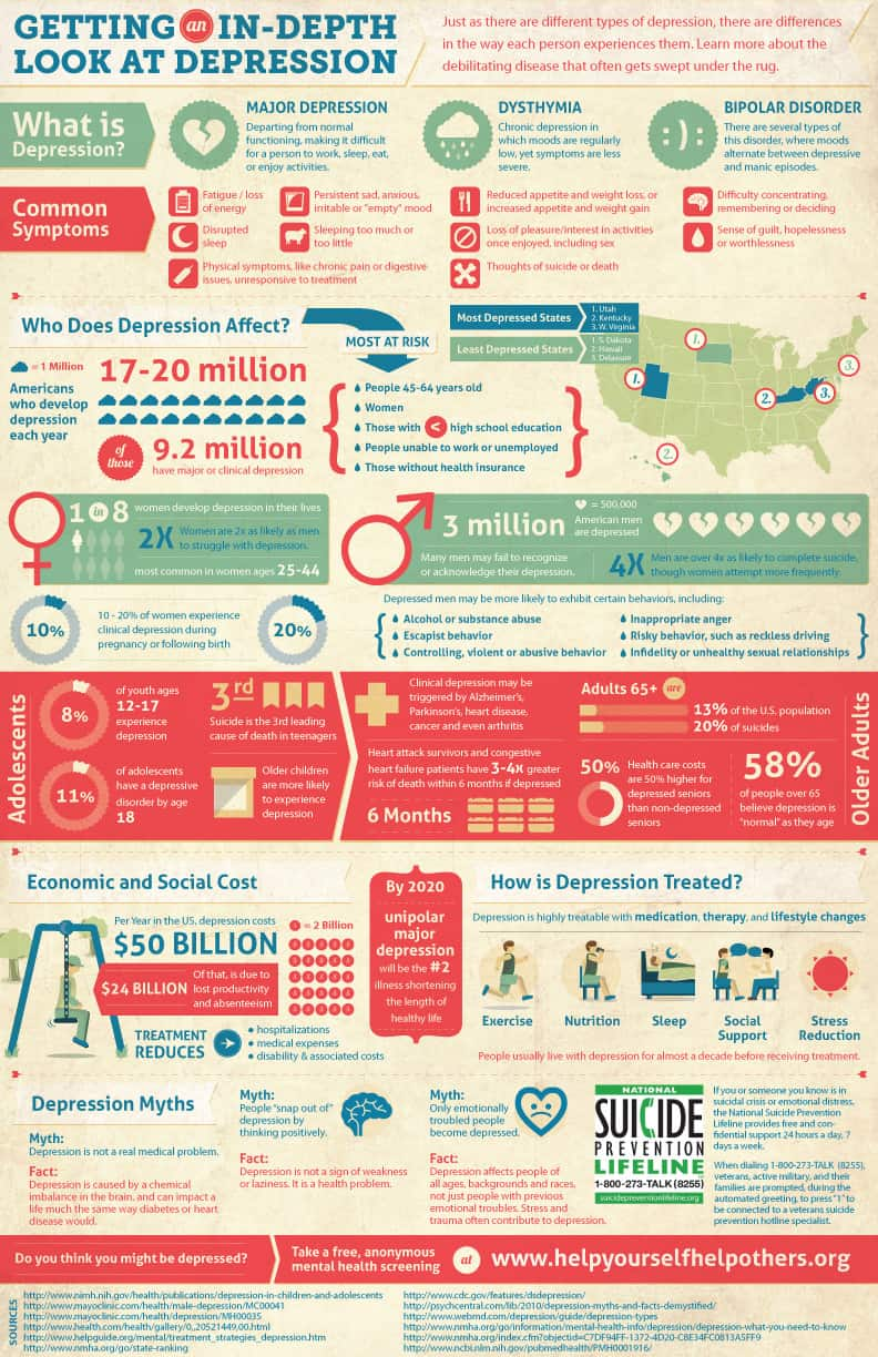 what is an infographic promarketingmatters