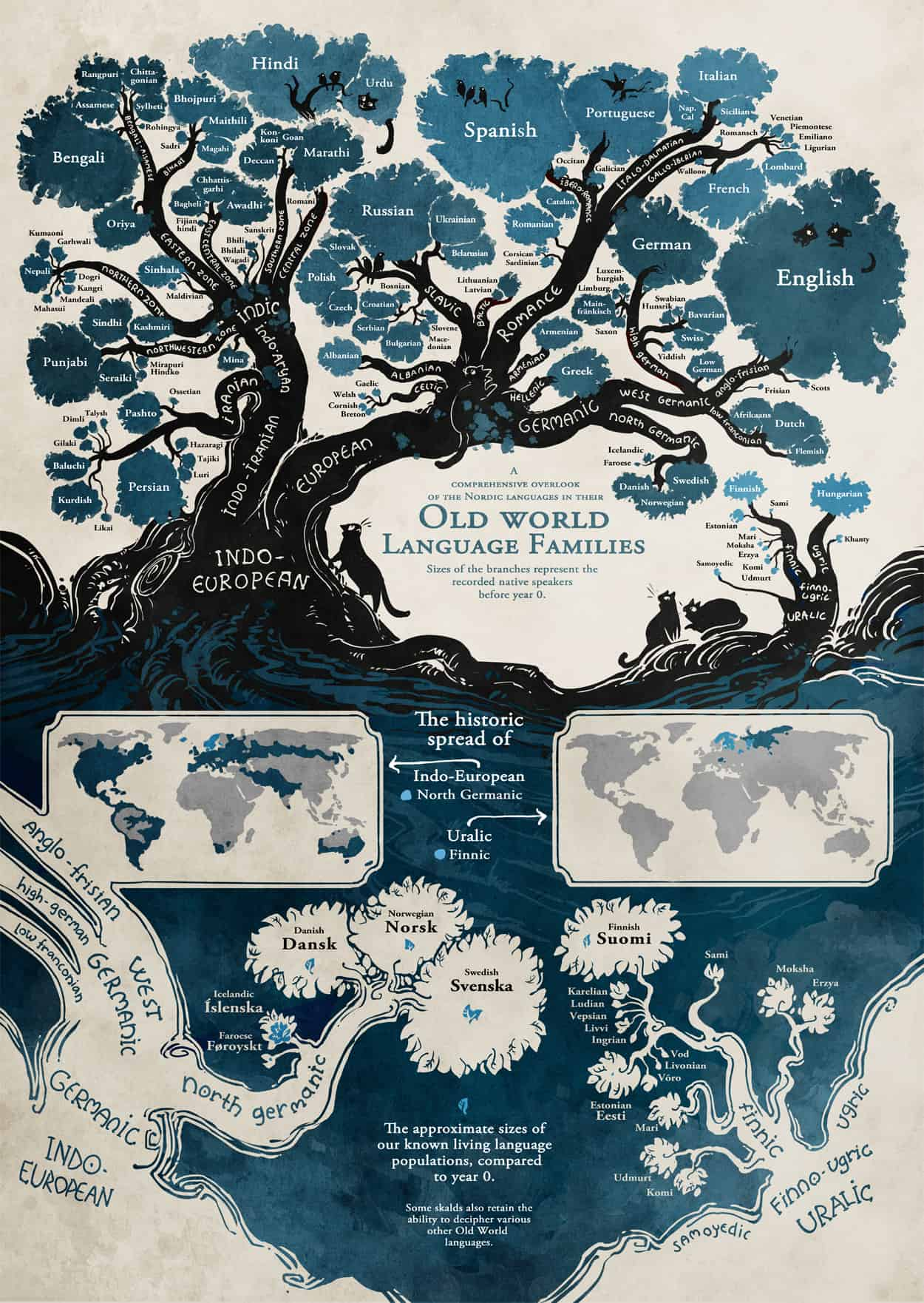 Old World Language Families Daily Infographic - World languages map