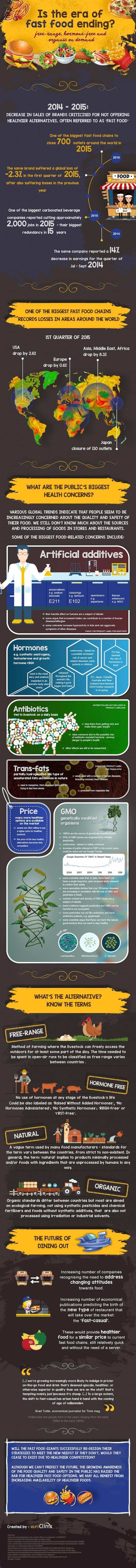 Is The Era Of Fast Food Ending Infographic