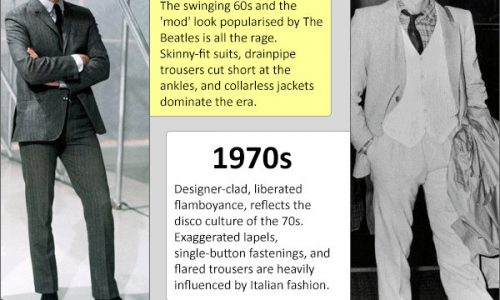 Evolution Of The Suit Infographic
