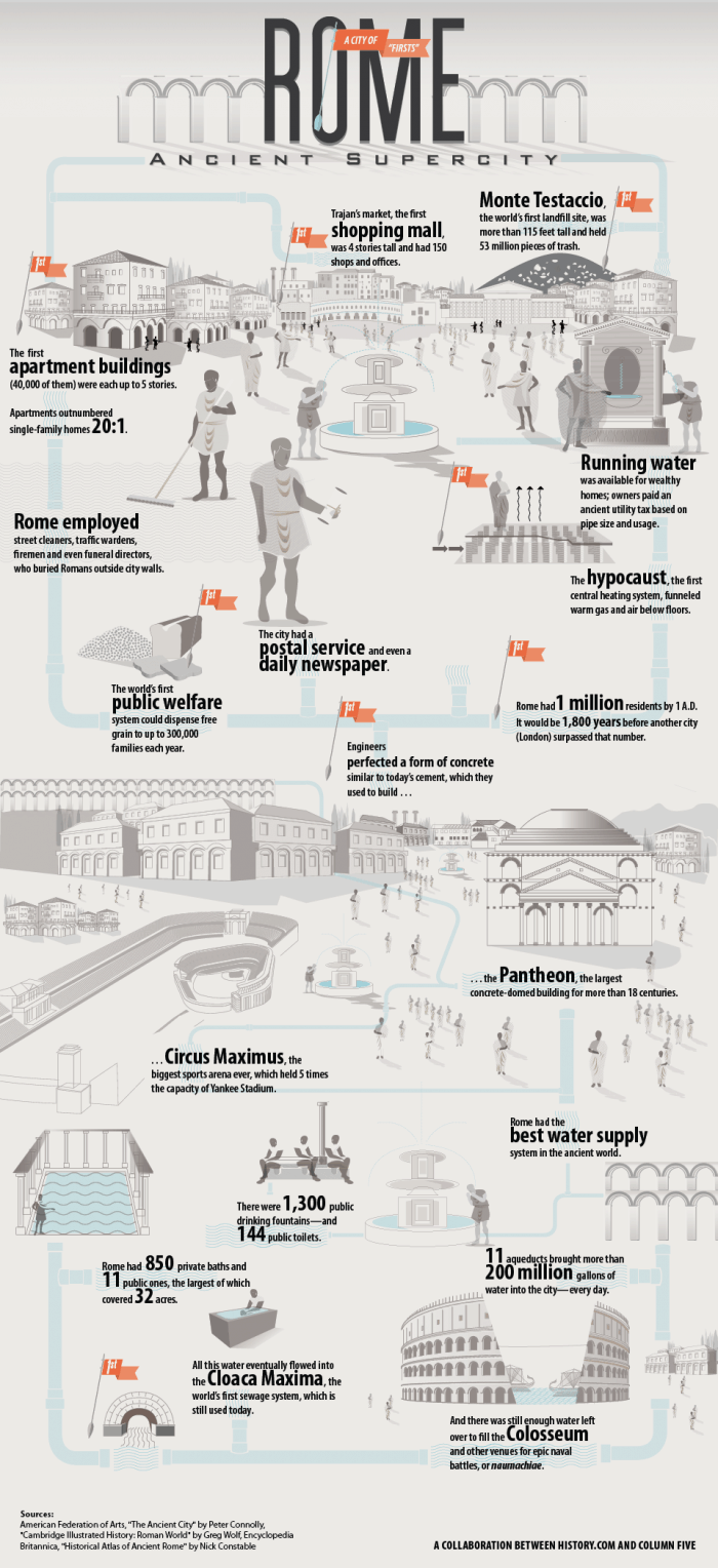 Ancient Rome A City of Firsts Infographic