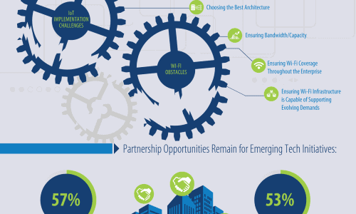 Emerging Technologies Transforming Enterprise IT Infographic