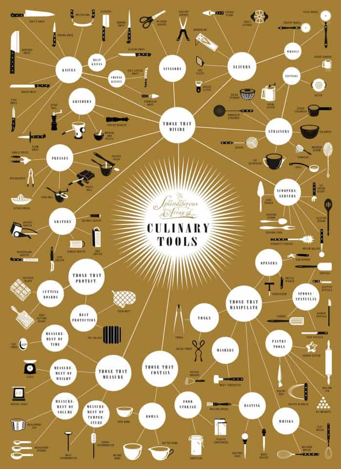 An Epic Guide to Culinary Tools Infographic