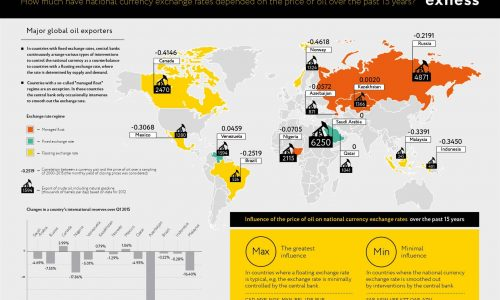 Oil Dependence Infographic