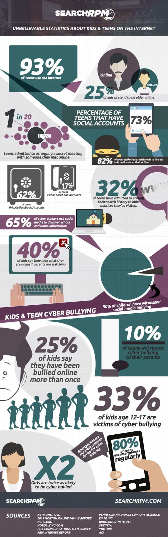 Unbelievable Statistics About Teen Safety On The Internet