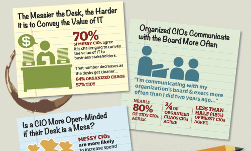 Messy Desk Infographic