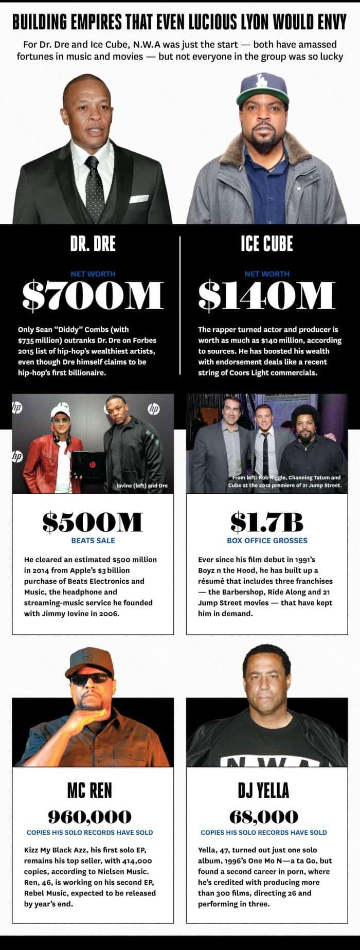 Compton Empires Infographic