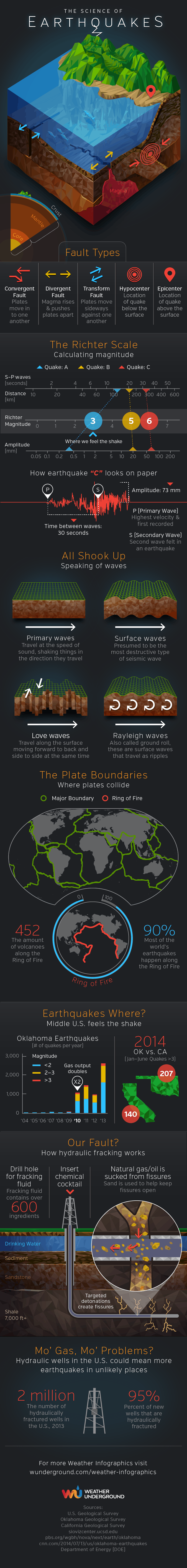 Science of Earthquakes Infographic