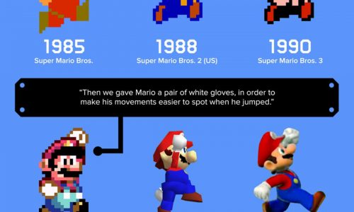 Story Of Mario Infographic