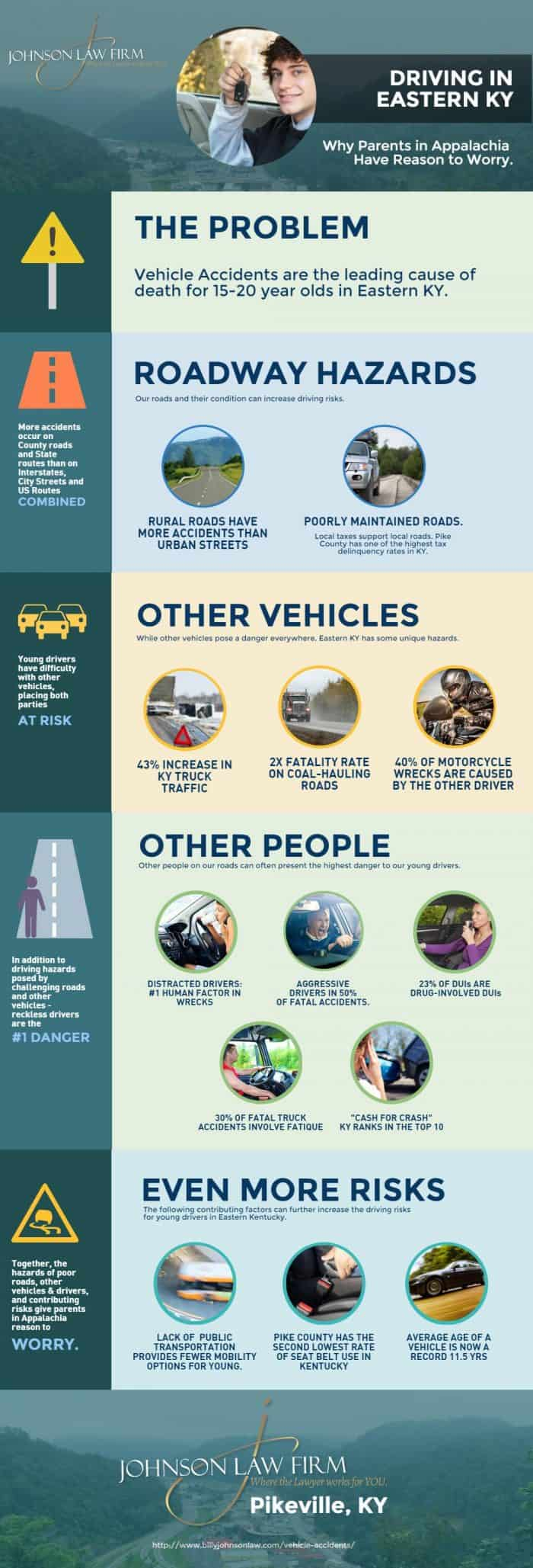 Kentucky Teen Driving Safety Infographic