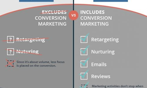 Difference Between Lead Generation and Pipeline Marketing Infographic