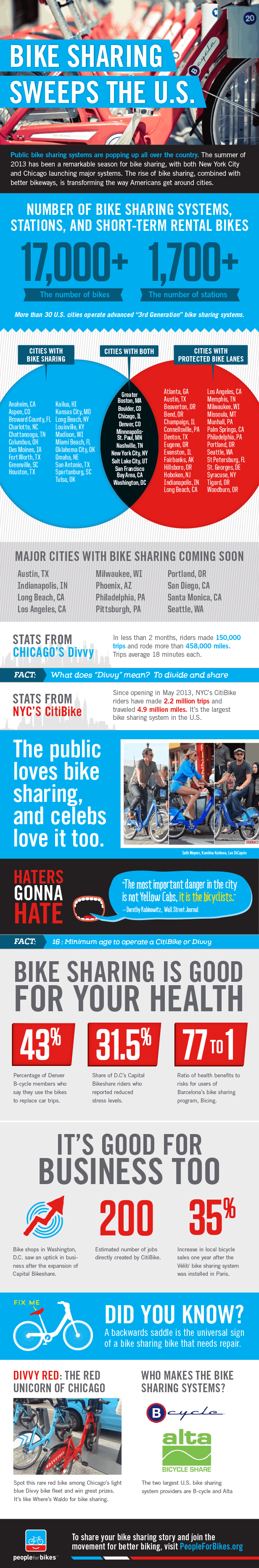 Bike Sharing Sweeps The U.S Infographic