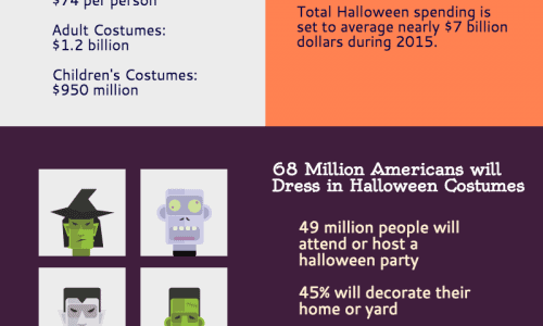 Consumer Spending During Halloween Infographic