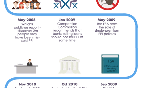 PPI Claims Scandal Infographic