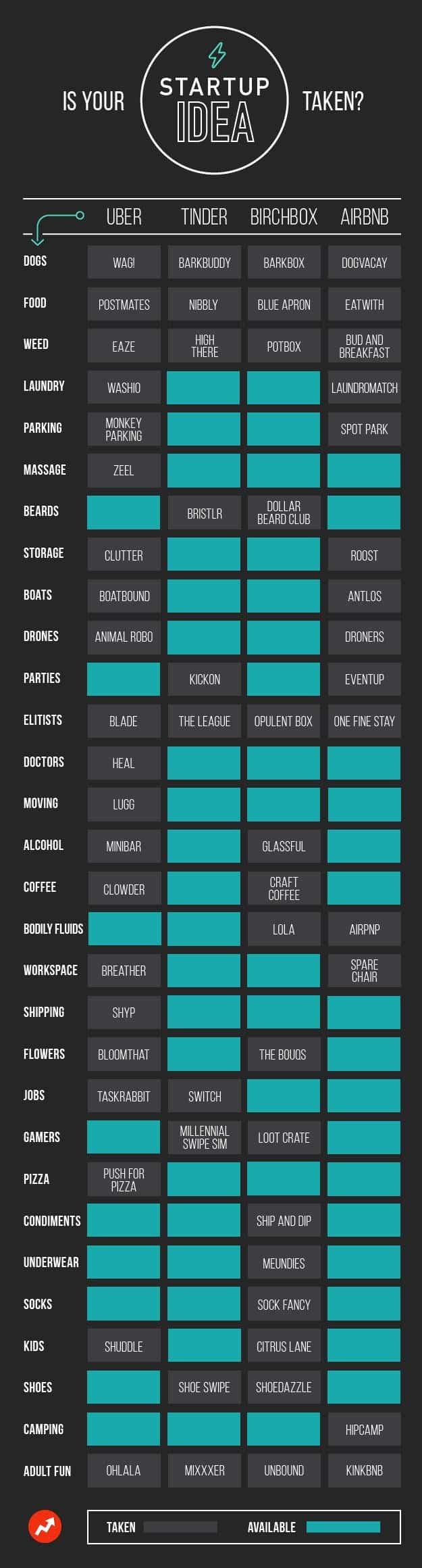 Is Your Startup Idea Taken Infographic
