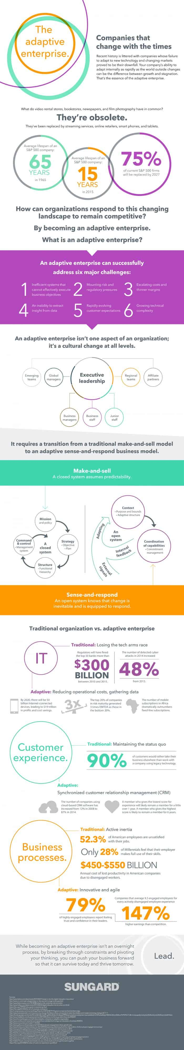 Adaptive Enterprise Infographic