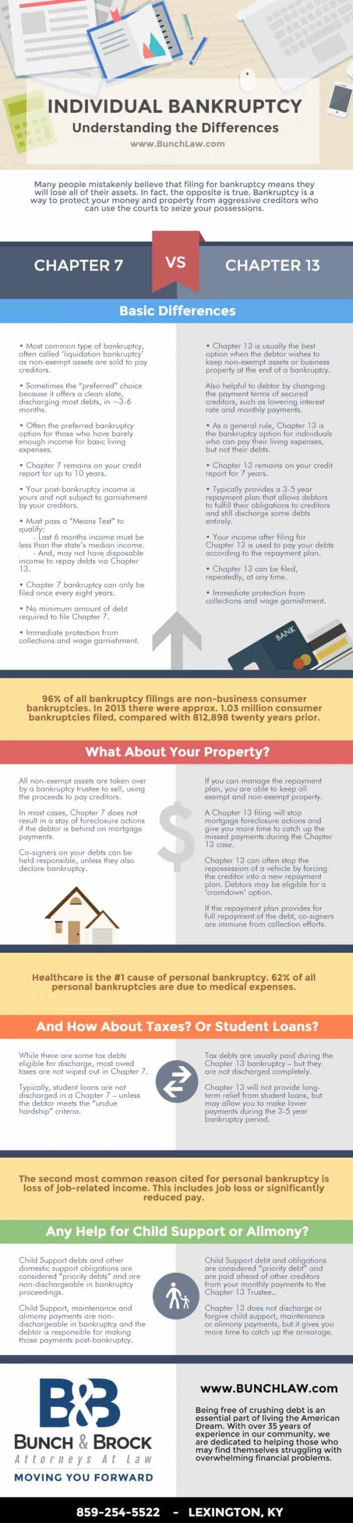 Chapter 7 VS Chapter 13 Bankruptcy Infographic