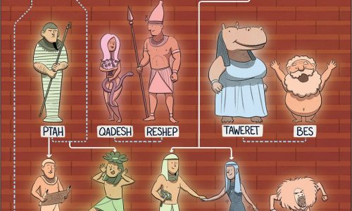 egyptian god family tree infographic