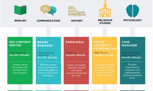 Value of a Liberal Arts Degree Infographic
