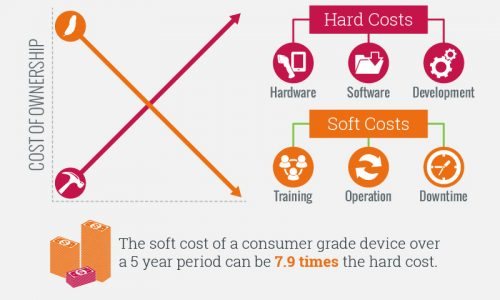 Total Cost Of Ownership Of Barcode Equipment Infographic