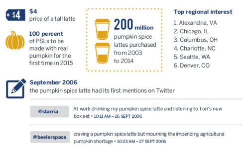 pumpkin-spice-everything-infographic