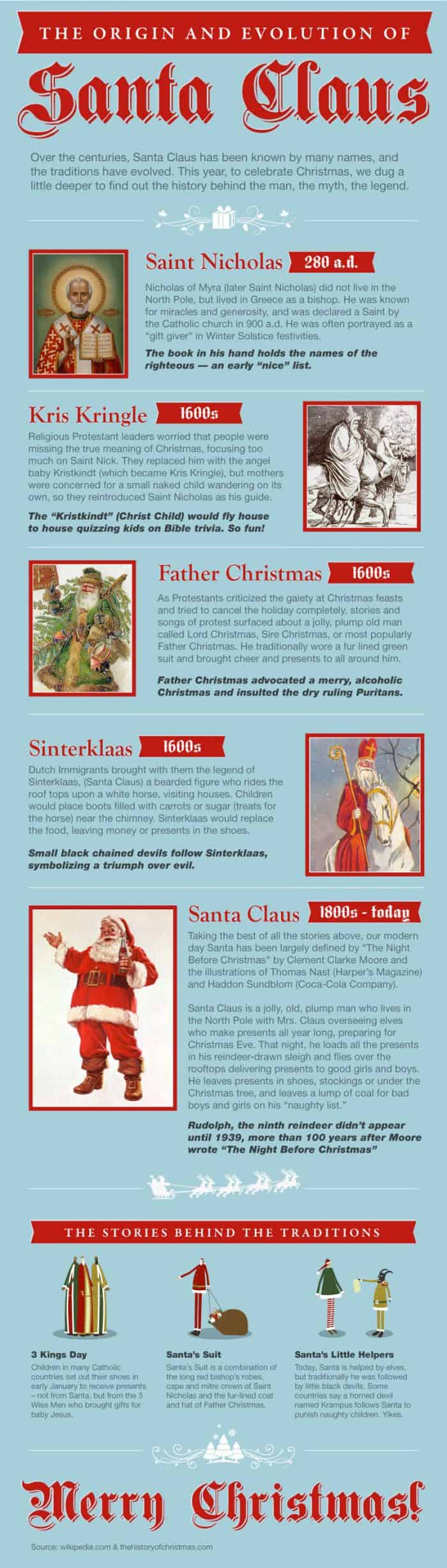Origin and Evolution of Santa Claus Infographic