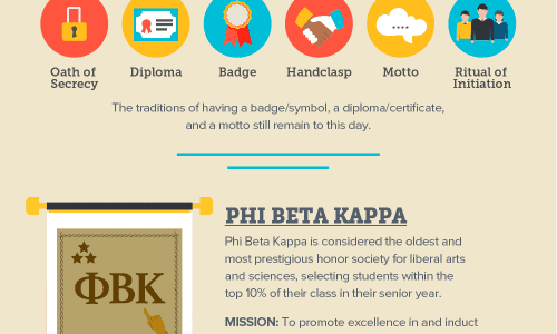 Honorable Guide to Honor Societies Infographic
