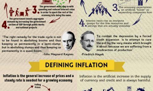 Keynesian Economics vs Austrian Economics Infographic