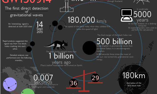 Gravitational Waves Infographic