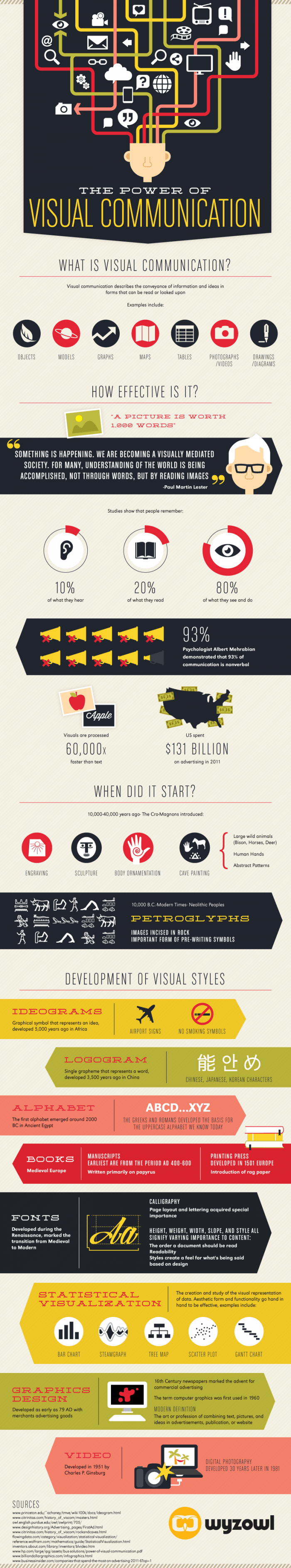 the-power-of-visual-communication-infographic