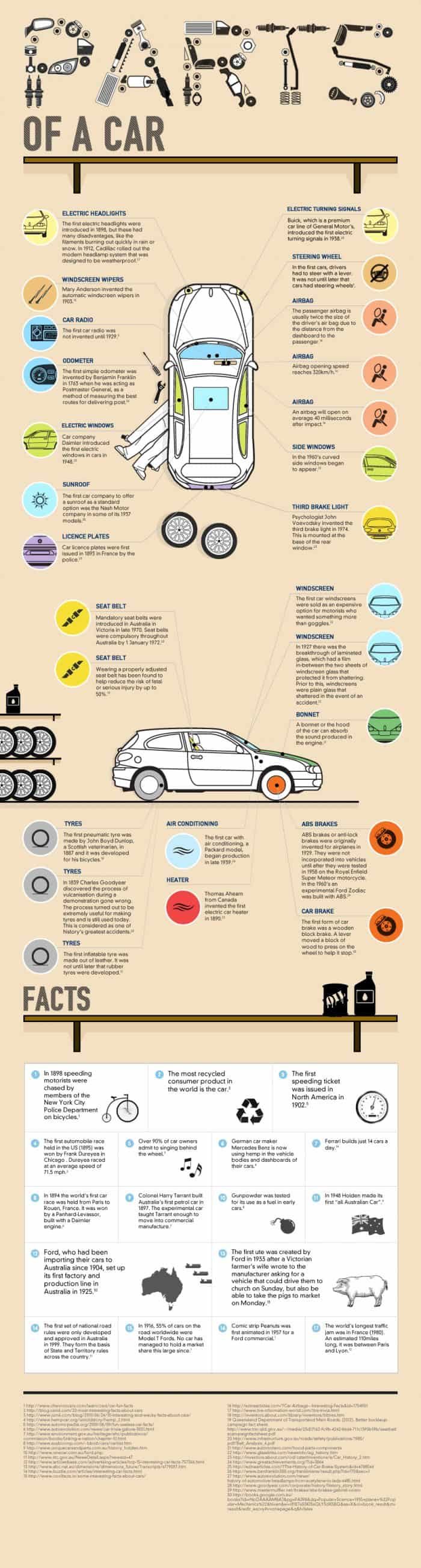 Parts of a Car Infographic