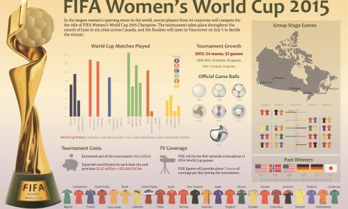 FIFA Women's World Cup Infographic