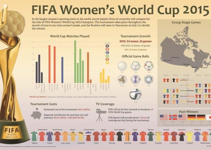 WomensFIFA2015