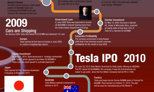 A Quick History of Tesla Motors Infographic