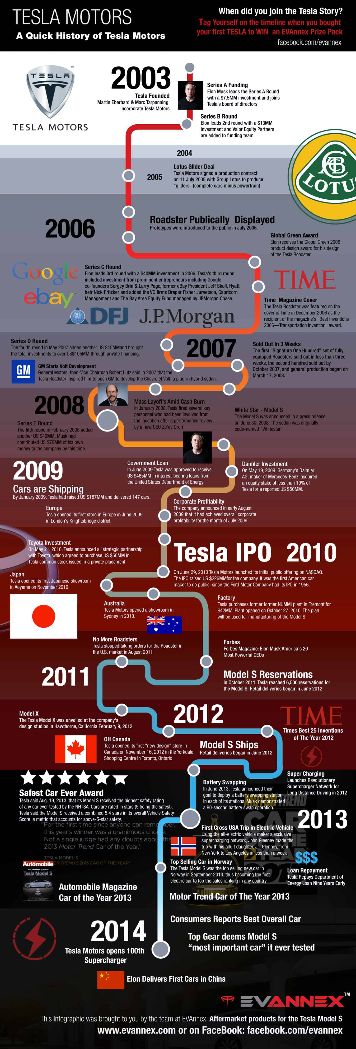 A Quick History Of Tesla Motors Daily Infographic