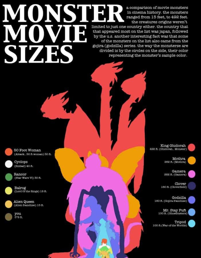 Monster Movie Sizes Infographic