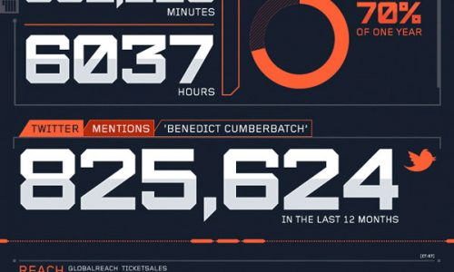 Cumberbatch_infographic_600