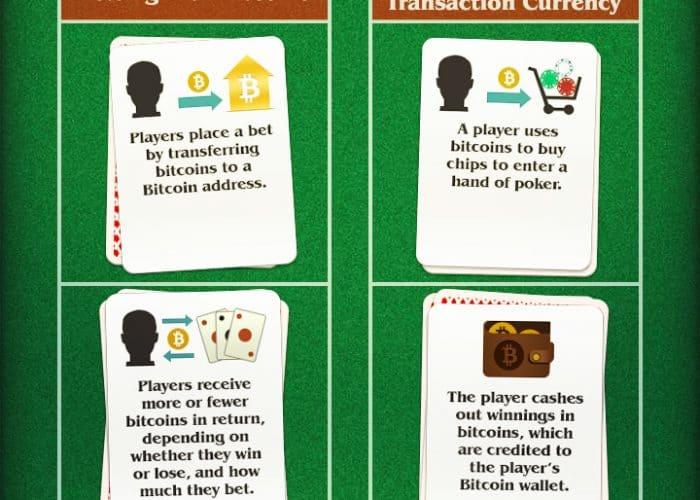 How_Bitcoin_will_Revolutionise_Online_Gambling
