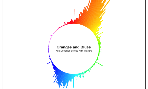 Hollywood is Obsessed with Orange and Blue