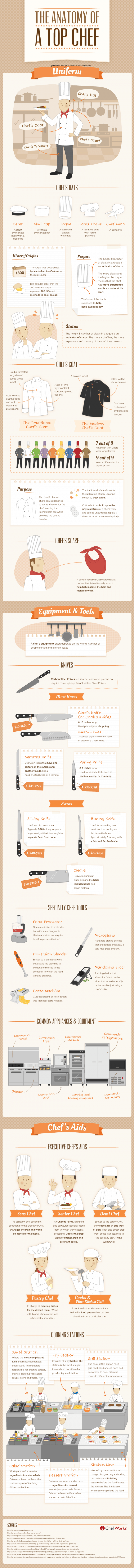 Anatomy of a top chef infographic