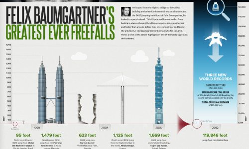 felix-baumgartners-greatest-ever-freefalls-infographic