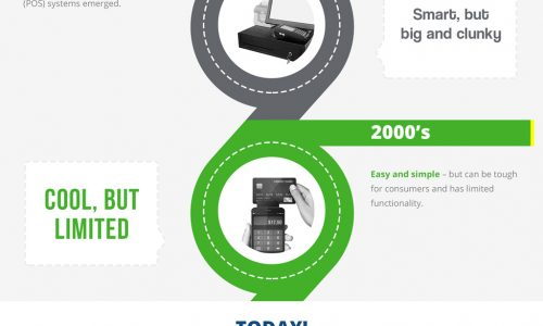 History of Point of Sales Systems Infographic